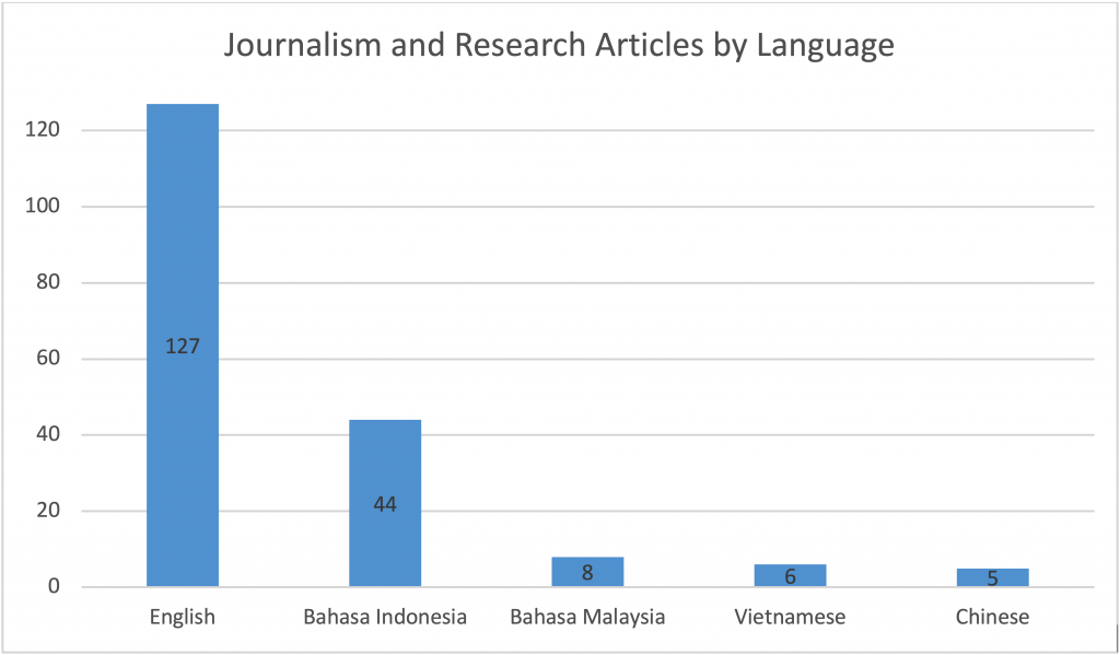 Journalism and Research Articles by Language 2018 - New Naratif