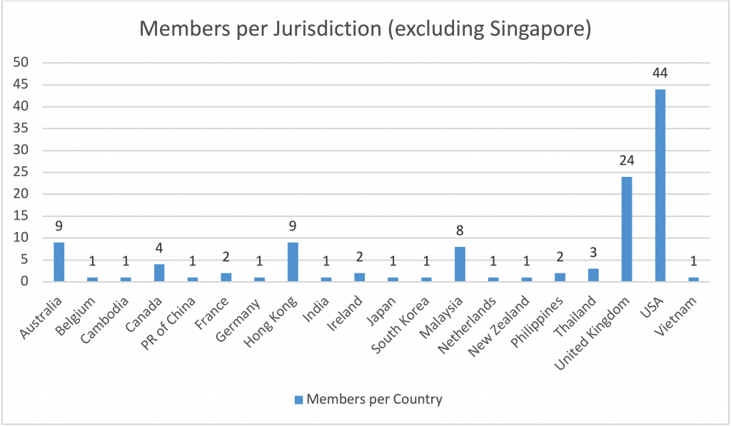 Members per jurisdiction excluding Singapore - New Naratif