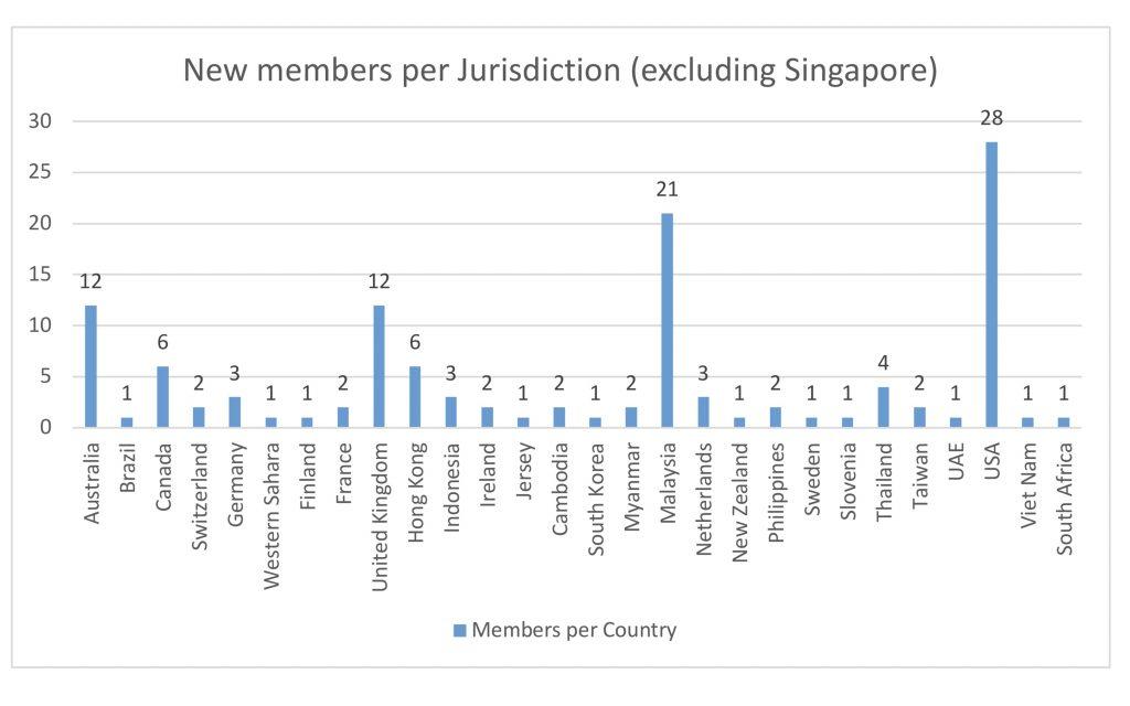 New Members per jurisdiction - New Naratif