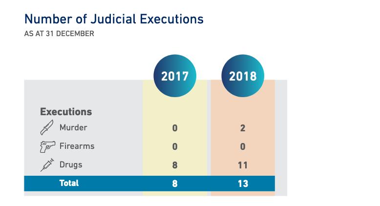Singapore Executions 2018 - New Naratif